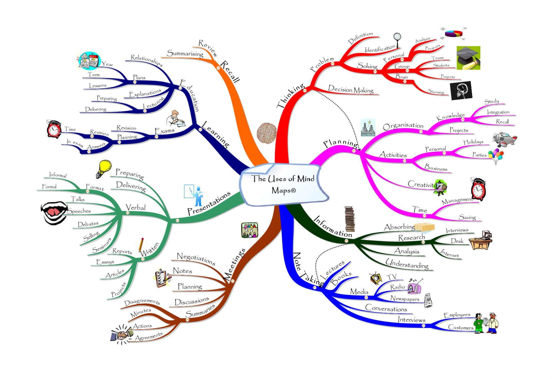 نقشه ذهن